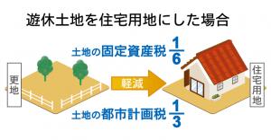 住宅用地に対する特例措置による軽減税率