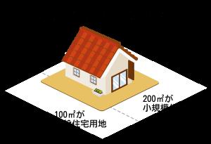 住宅用地の軽減税率。200㎡までは小規模、それ以上は一般となります。