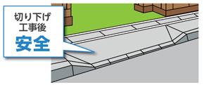 歩道縁石の切り下げ工事