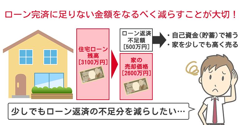 ローン残高を少しでも減らす為には、家を少しでも高く売ることが大切