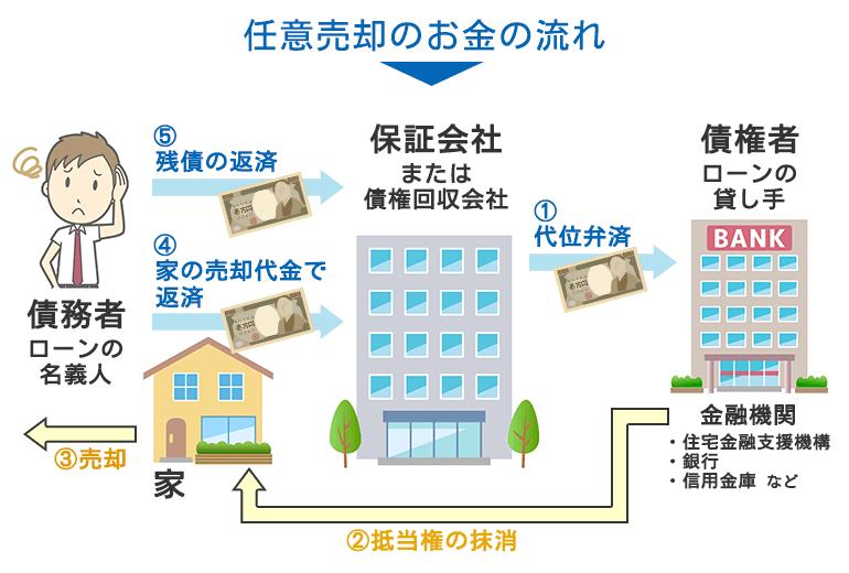 任意売却時におけるお金の流れ